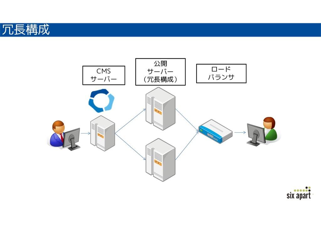 冗長構成 CMS サーバー 公開 サーバー (冗長構成) ロード バランサ