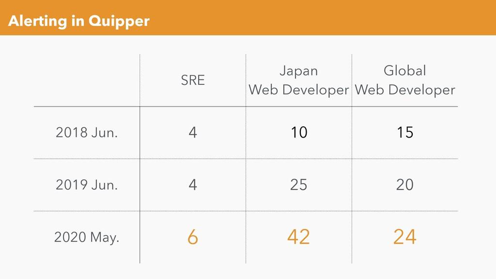Alerting in Quipper SRE Japan Web Developer Glo...