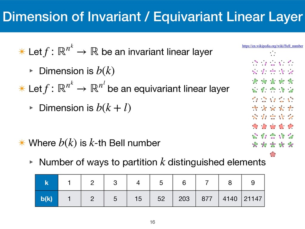 Dimension of Invariant / Equivariant Linear Lay...