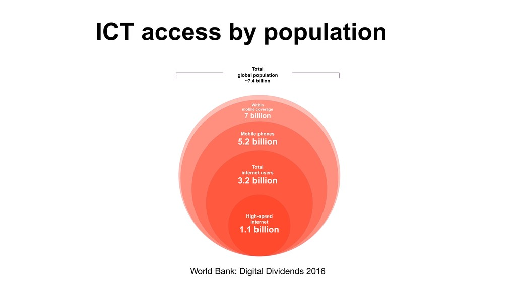 ICT access by population Total  global populat...