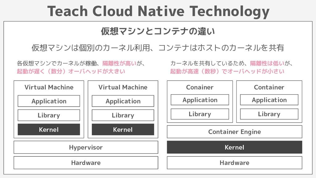 Teach Cloud Native Technology 仮想マシンとコンテナの違い Vir...