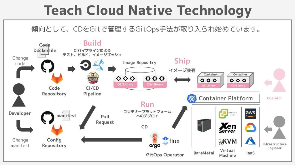 Image Repositry Teach Cloud Native Technology O...