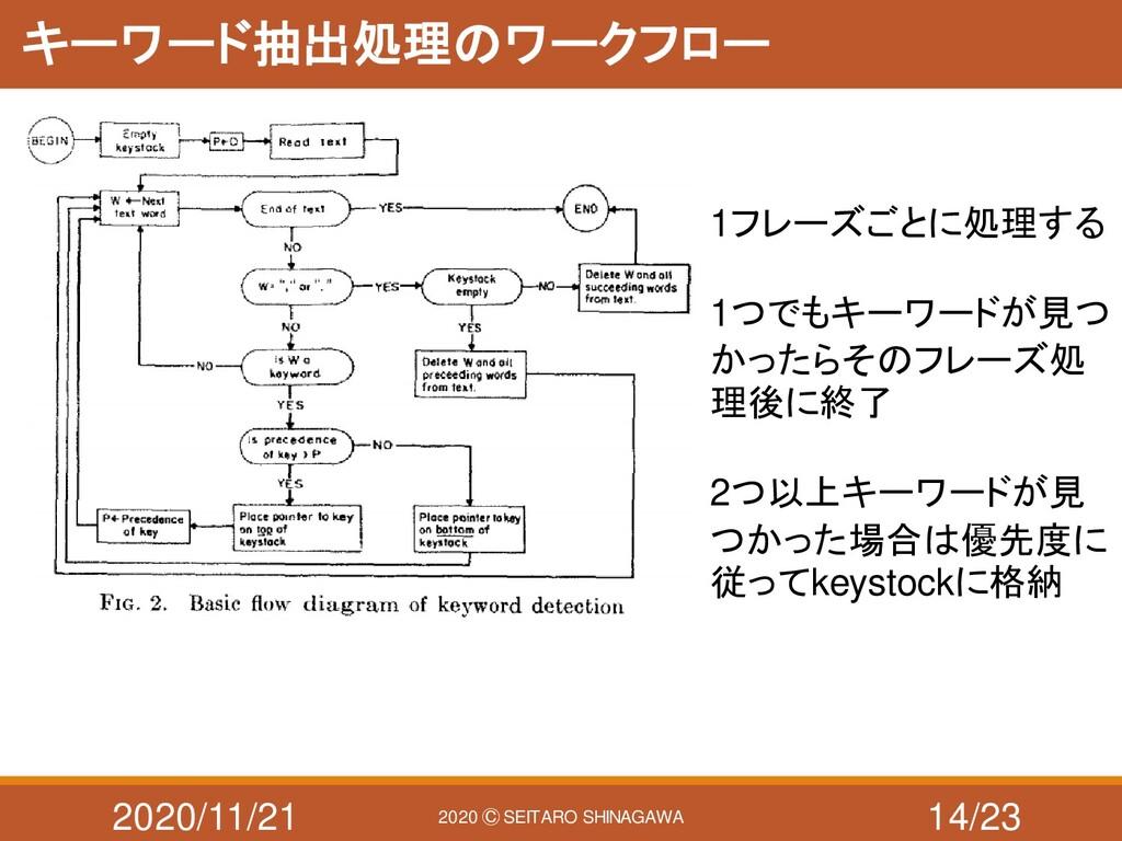 2020/11/21 2020 Ⓒ SEITARO SHINAGAWA キーワード抽出処理のワ...
