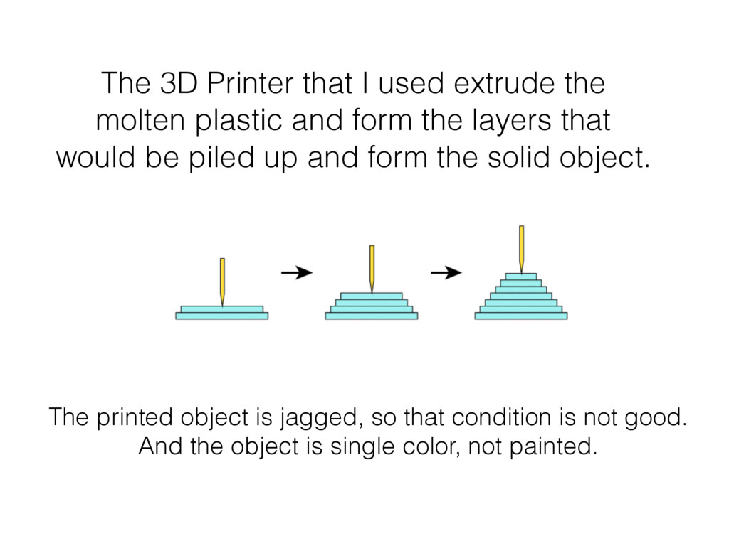 The printed object is jagged, so that condition...