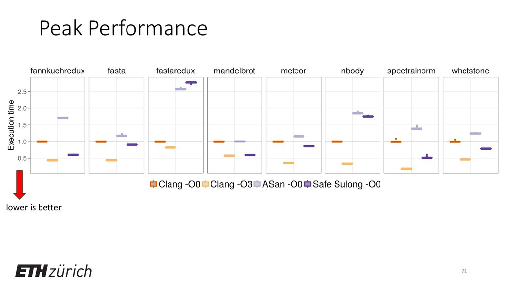 Peak Performance 71 lower is better