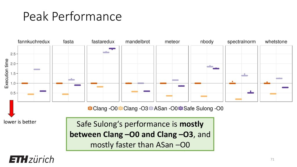 Peak Performance 71 lower is better Safe Sulong...