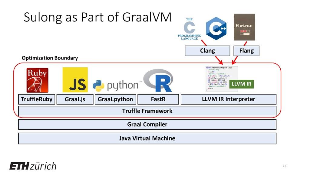 Sulong as Part of GraalVM 72 Java Virtual Machi...