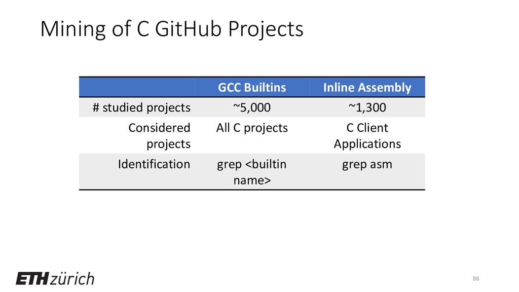 Mining of C GitHub Projects 86 GCC Builtins Inl...