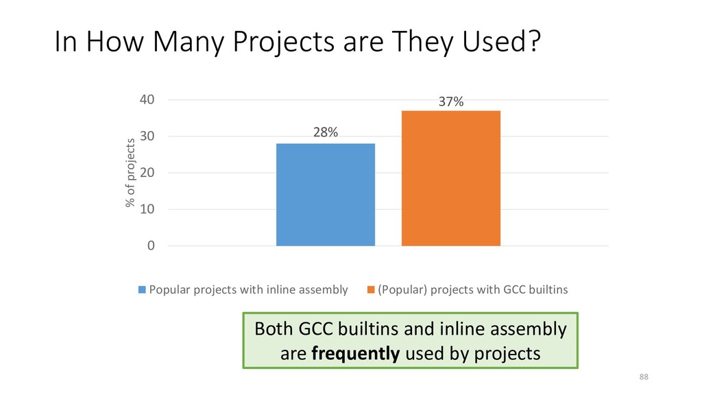 In How Many Projects are They Used? 28% 37% 0 1...