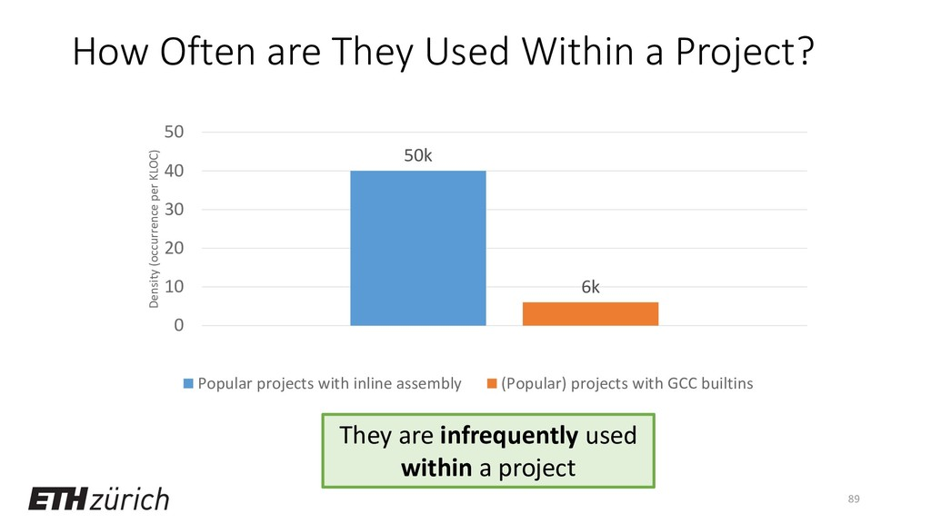 How Often are They Used Within a Project? 50k 6...