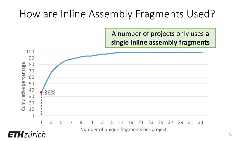 How are Inline Assembly Fragments Used? 92 0 10...