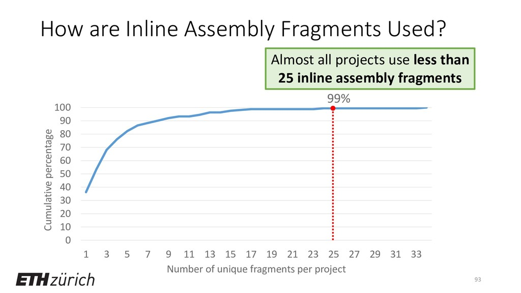 How are Inline Assembly Fragments Used? 93 0 10...