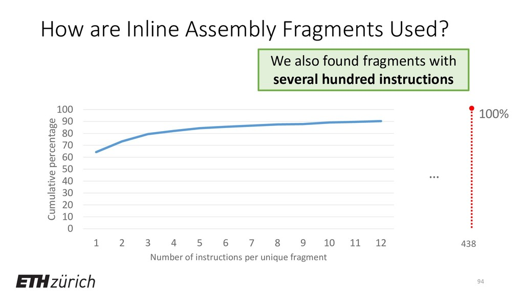 How are Inline Assembly Fragments Used? 0 10 20...