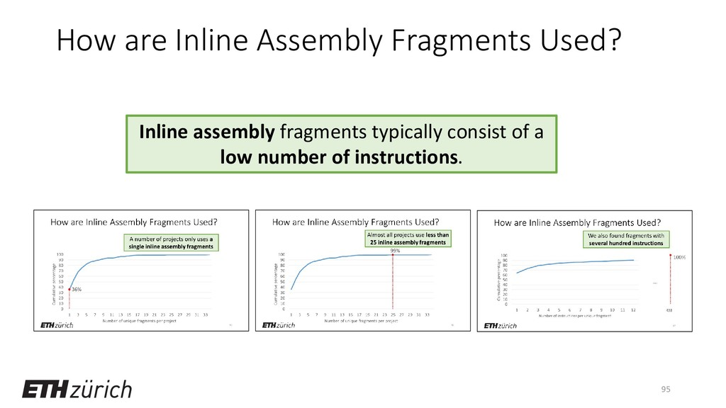 How are Inline Assembly Fragments Used? 95 Inli...