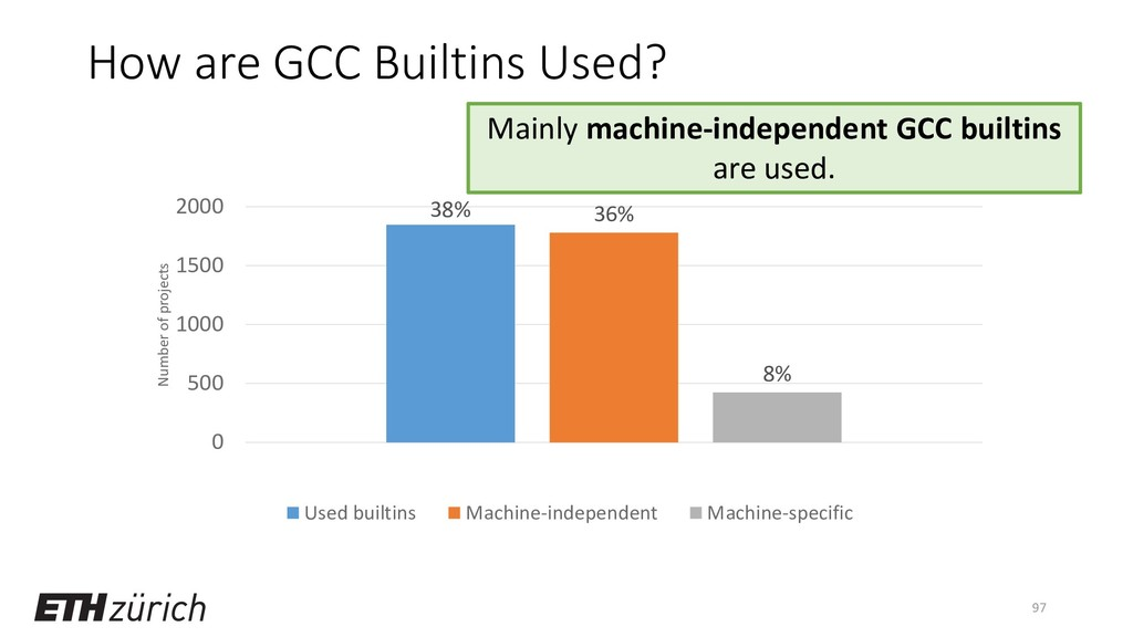 How are GCC Builtins Used? 97 38% 36% 8% 0 500 ...