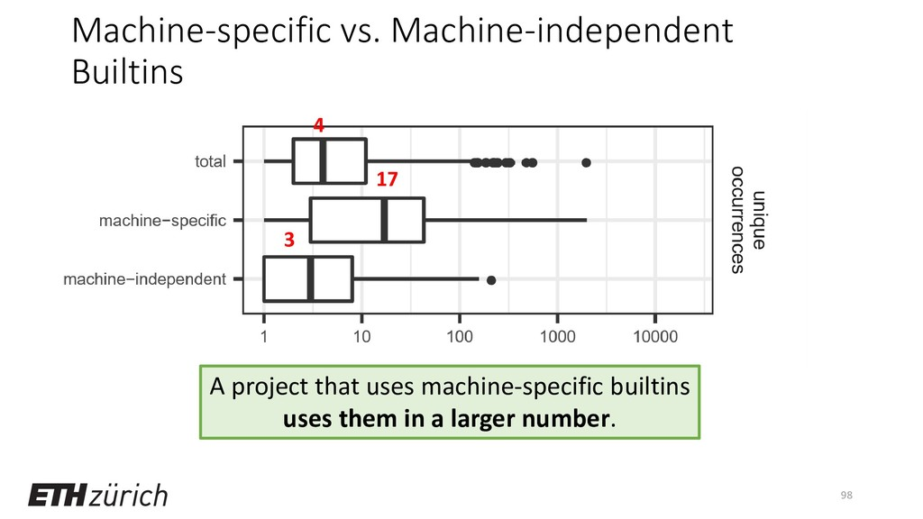 Machine-specific vs. Machine-independent Builti...