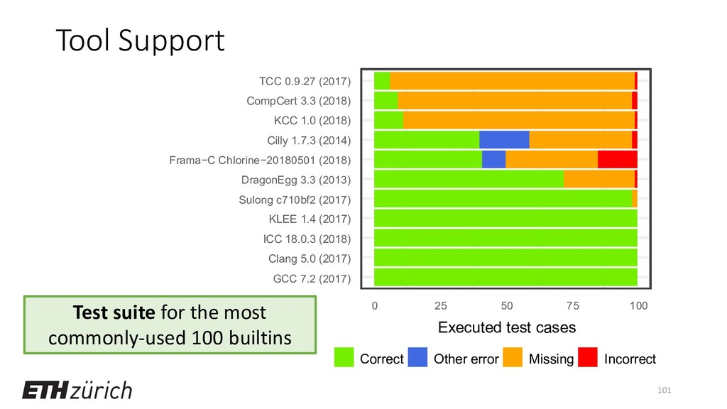 Tool Support 101 Test suite for the most common...