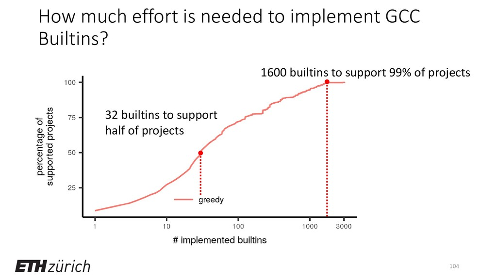 How much effort is needed to implement GCC Buil...