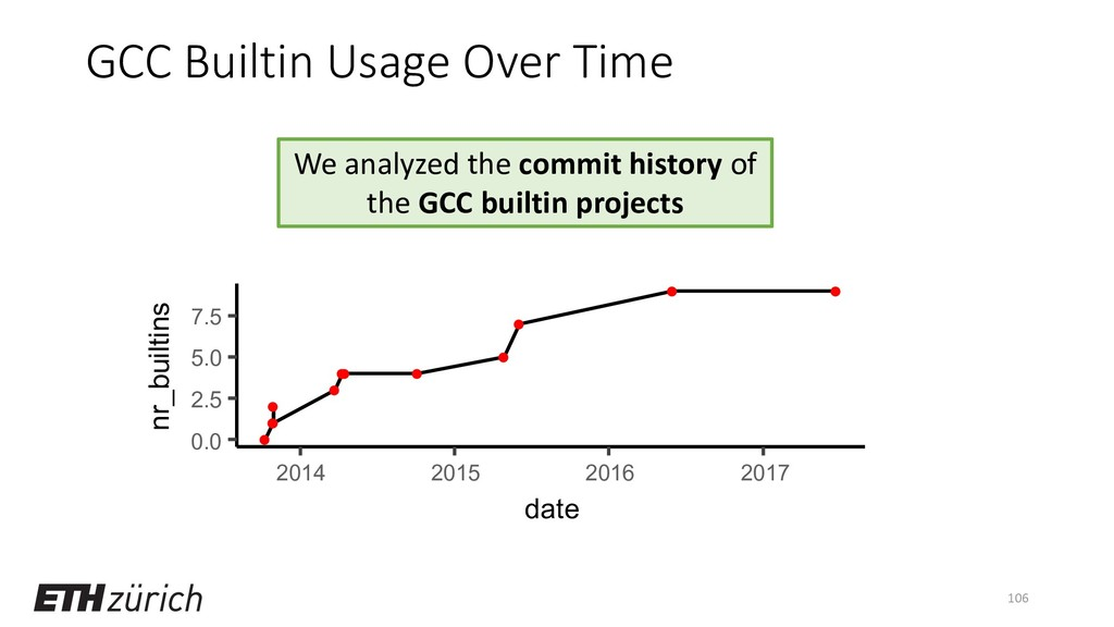 GCC Builtin Usage Over Time 106 [Details] We an...