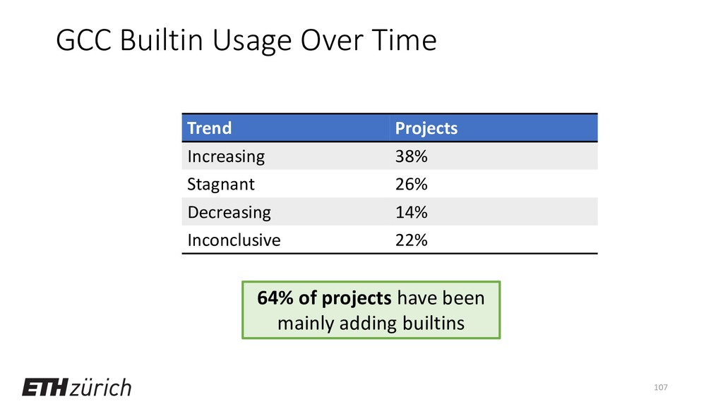 GCC Builtin Usage Over Time Trend Projects Incr...