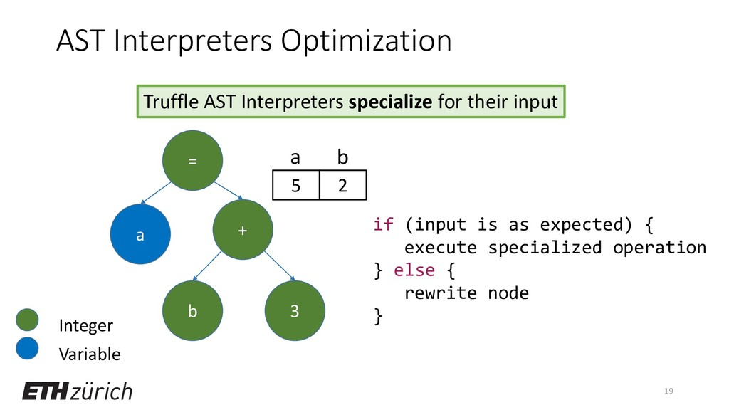 AST Interpreters Optimization 19 = a b 3 + Truf...