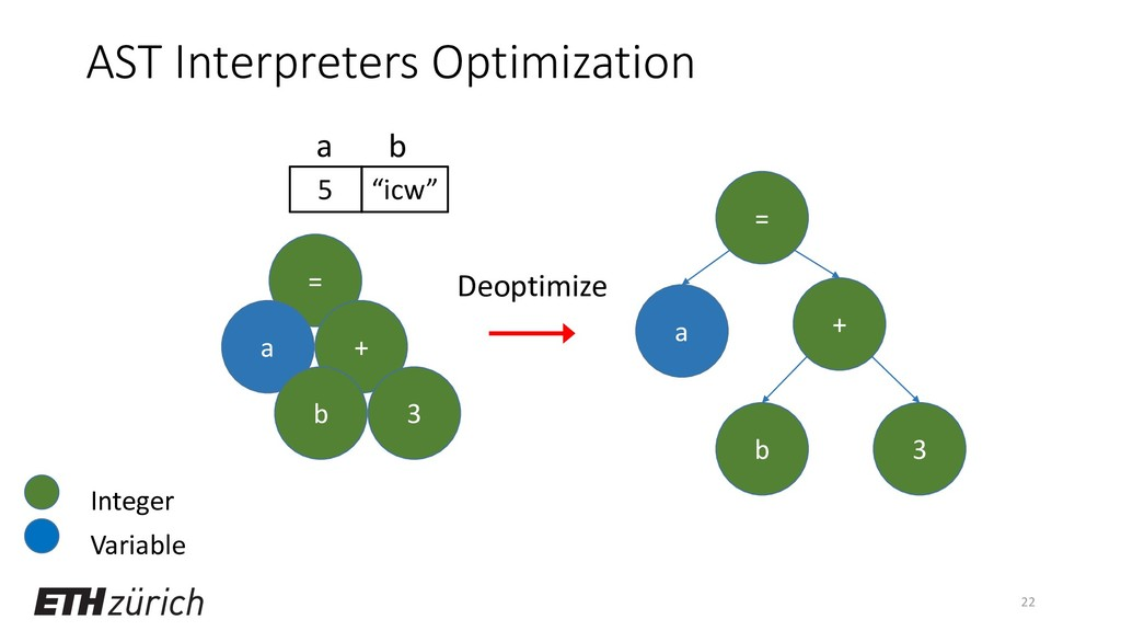 """AST Interpreters Optimization 22 = a + b 3 5 """"i..."""