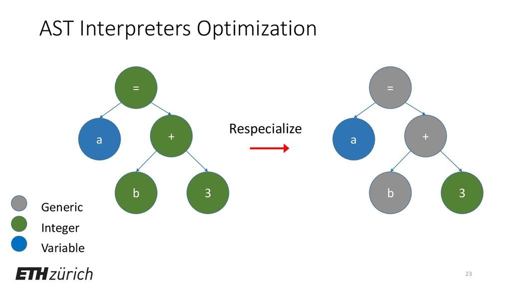 AST Interpreters Optimization 23 = a b 3 + = a ...