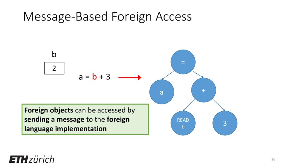 Message-Based Foreign Access 26 a = b + 3 = a R...