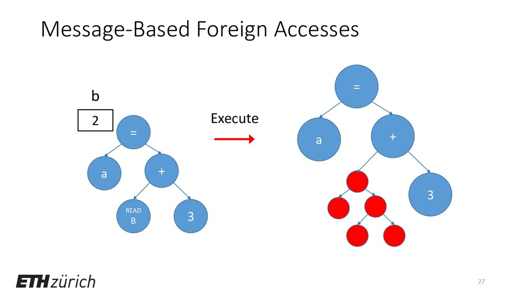 Message-Based Foreign Accesses 27 = a READ B 3 ...