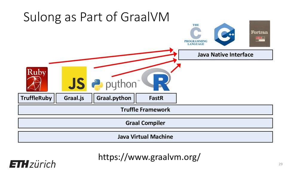 Sulong as Part of GraalVM 29 Java Virtual Machi...