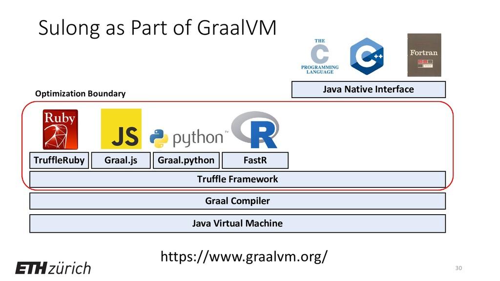 Sulong as Part of GraalVM 30 Java Virtual Machi...