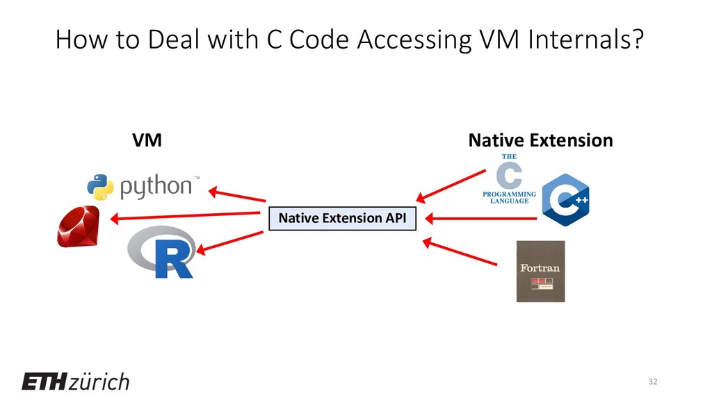 How to Deal with C Code Accessing VM Internals?...