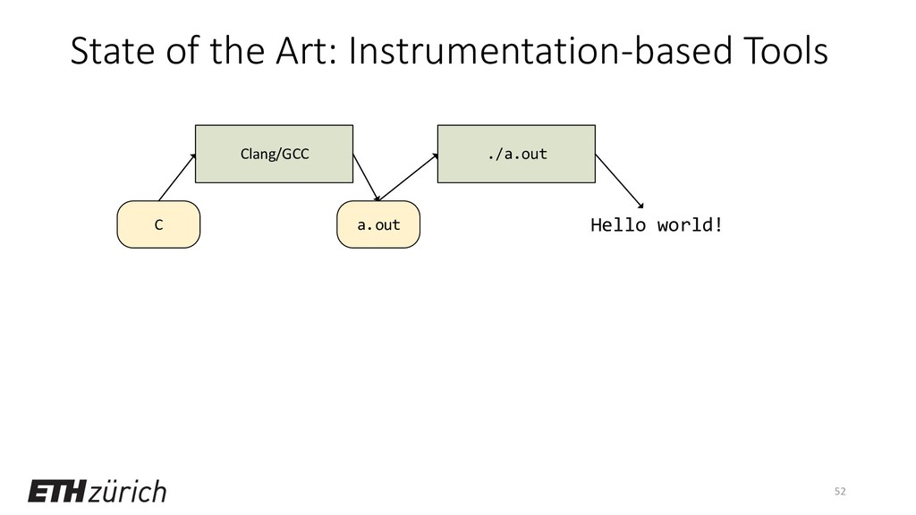 State of the Art: Instrumentation-based Tools 5...