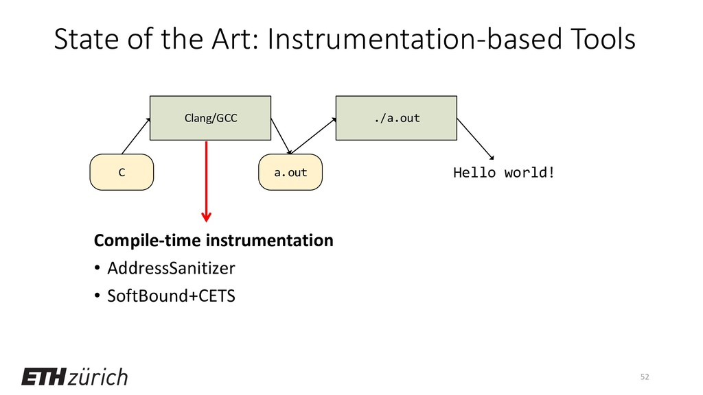 State of the Art: Instrumentation-based Tools C...