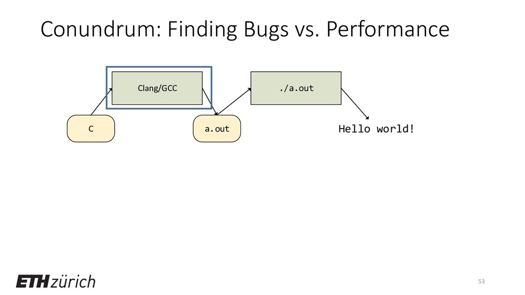Conundrum: Finding Bugs vs. Performance 53 a.ou...