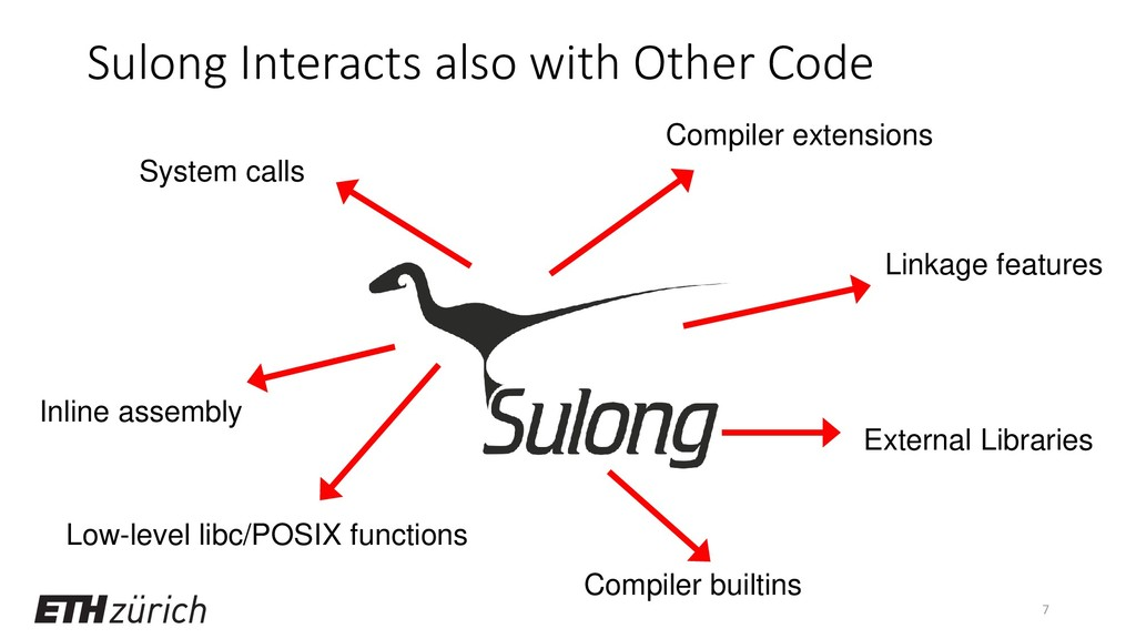Sulong Interacts also with Other Code 7 Compile...