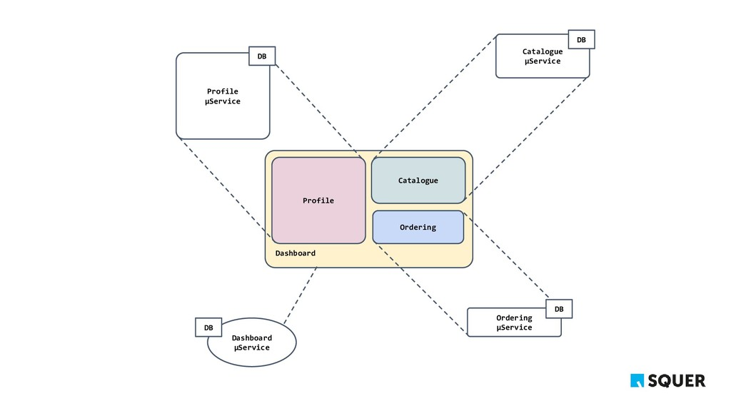 Dashboard Profile Profile μService DB Catalogue...