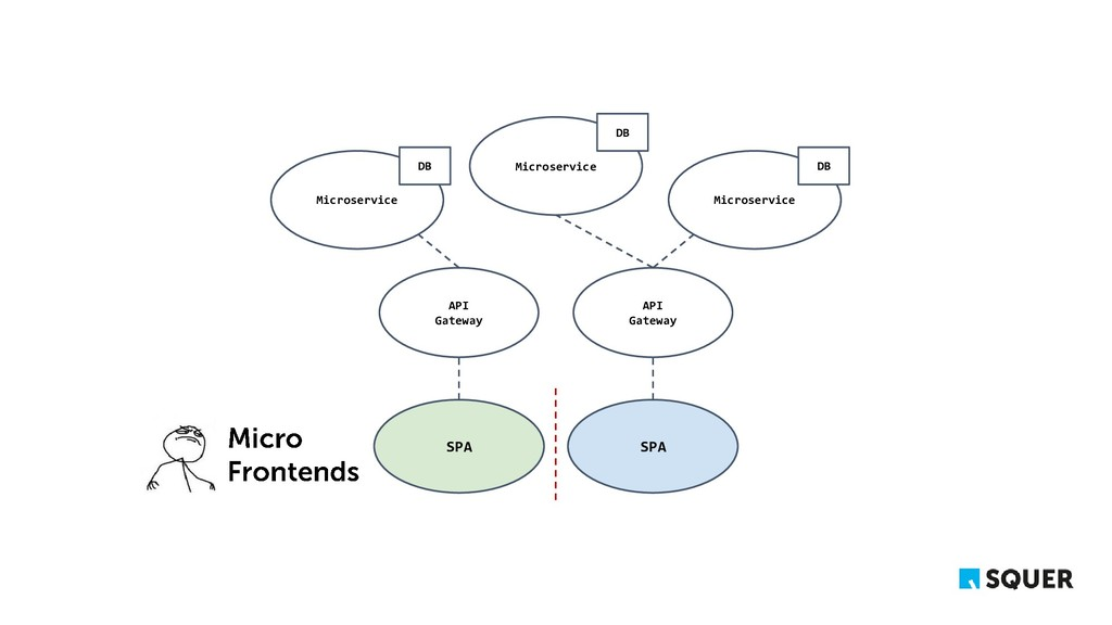 Microservice API Gateway SPA Microservice Micro...