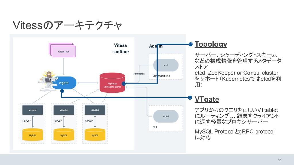 Vitessのアーキテクチャ Topology サーバー、シャーディング・スキーム などの構成...