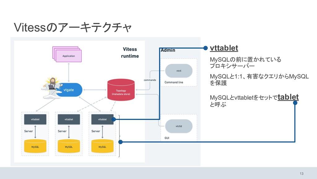 Vitessのアーキテクチャ vttablet MySQLの前に置かれている プロキシサーバー...