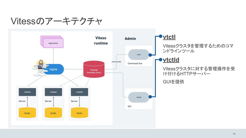 Vitessのアーキテクチャ vtctl Vitessクラスタを管理するためのコマ ンドライン...