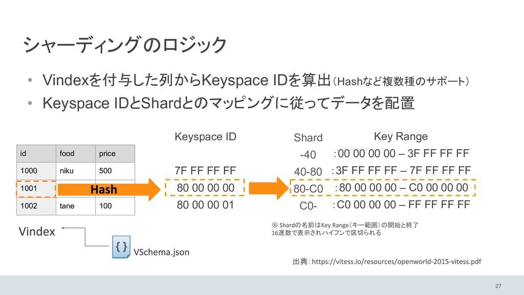 シャーディングのロジック 27 Shard -40 40-80 80-C0 C0- Keysp...