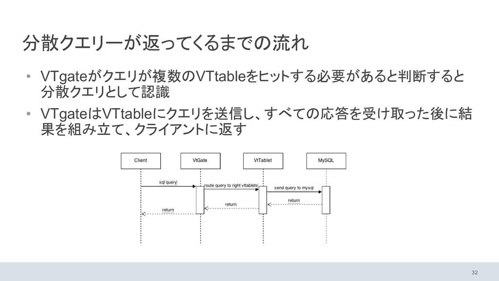 分散クエリーが返ってくるまでの流れ • VTgateがクエリが複数のVTtableをヒットする...