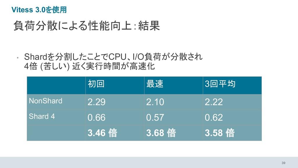 負荷分散による性能向上:結果 • Shardを分割したことでCPU、I/O負荷が分散され 4倍...