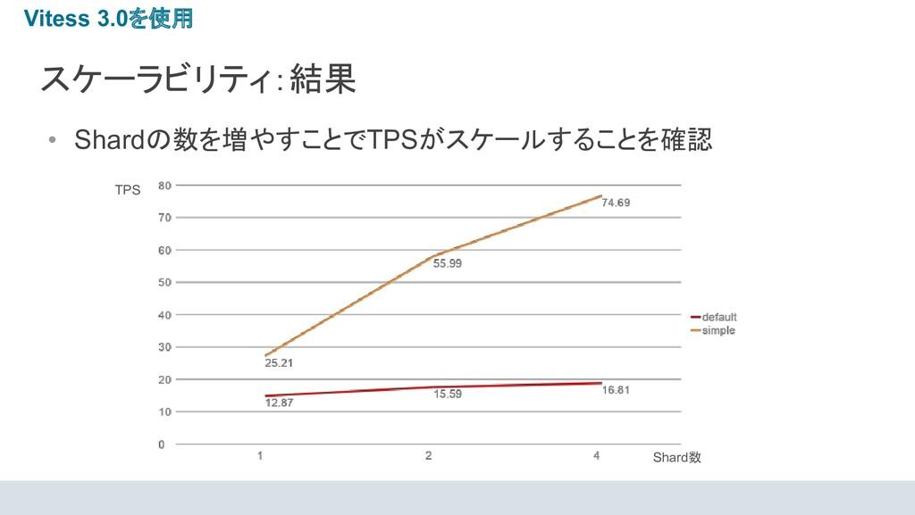 スケーラビリティ:結果 • Shardの数を増やすことでTPSがスケールすることを確認 TPS...