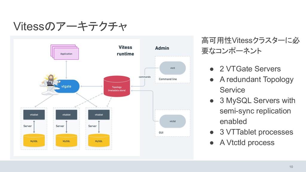 Vitessのアーキテクチャ 高可用性Vitessクラスターに必 要なコンポーネント ● 2 ...