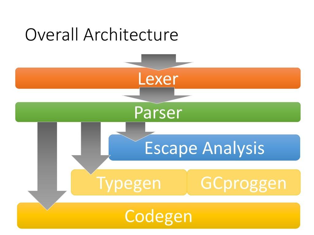 Overall Architecture Parser Lexer Codegen Escap...