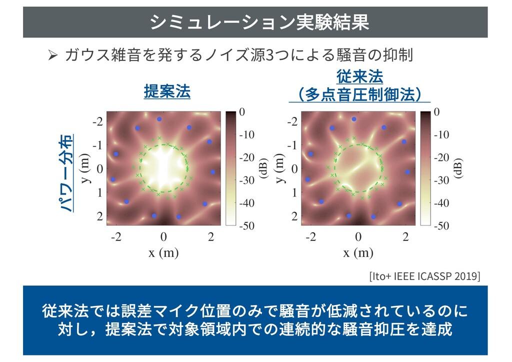 シミュレーション実験結果 Ø ガウス雑⾳を発するノイズ源3つによる騒⾳の抑制 March 26...