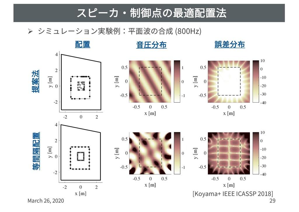 スピーカ・制御点の最適配置法 Ø シミュレーション実験例:平⾯波の合成 (800Hz) Mar...