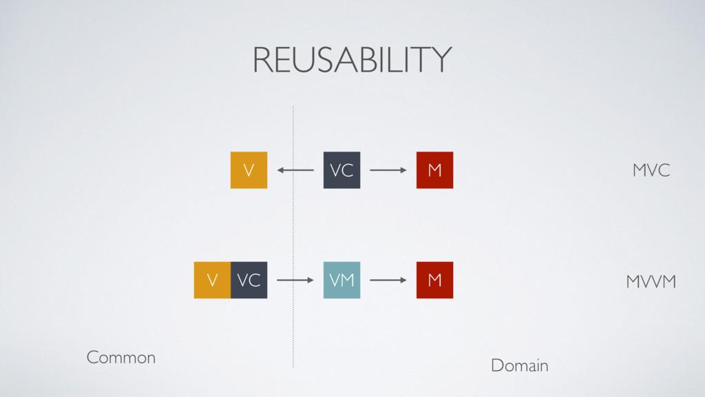 REUSABILITY Domain Common MVVM VM M VC V MVC VC...